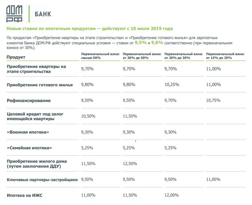 Ставки по ипотеке ДОМ.РФ с 10 июля 2019